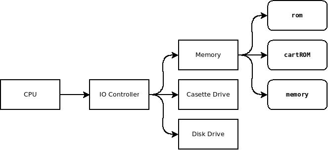 Color Computer 3 IO Hierarchy