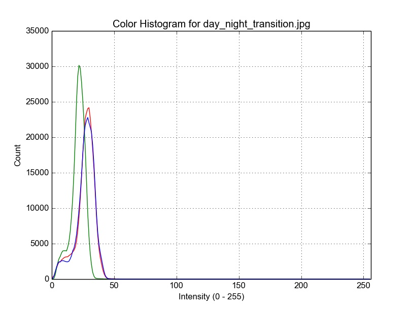 Color Histogram Darkness