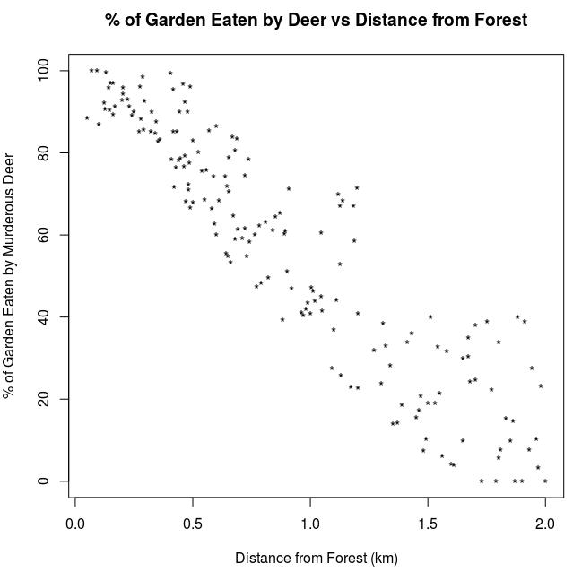 Garden Eaten vs Distance From Forest