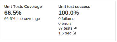 Unit Test Coverage Overview